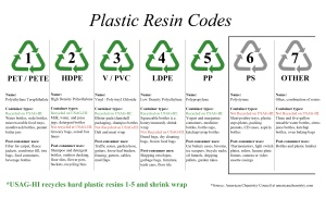PlasticResinCodes